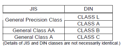 Comparison between JIS and DIN Classification