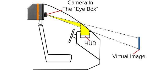 Illustration of a basic HUD measurement setup